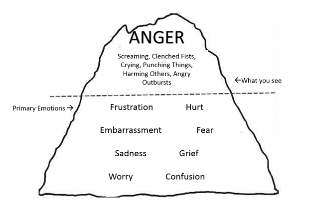 Free Worksheets understanding anger worksheets : u201cAngryu201d Is Not What Youu2019re Feeling : The Thriving Self